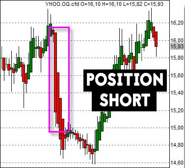 Exemple de position short sur Yahoo