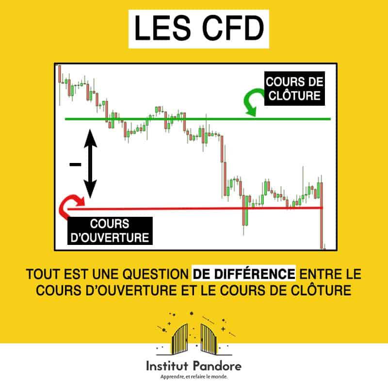 comprendre le trading : explication des cfd