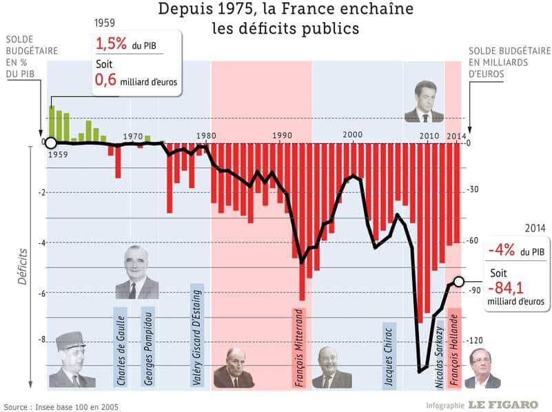 Infographie pour comprendre la dette : la France enchaine les déficits publics