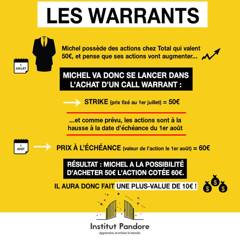 comprendre le trading : explication des warrants