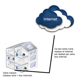 Réseau local et Internet