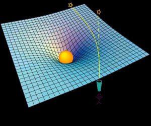 La courbure de l'espace temps. Pas nécessaire de comprendre en détails le principe pour comprendre cet article.