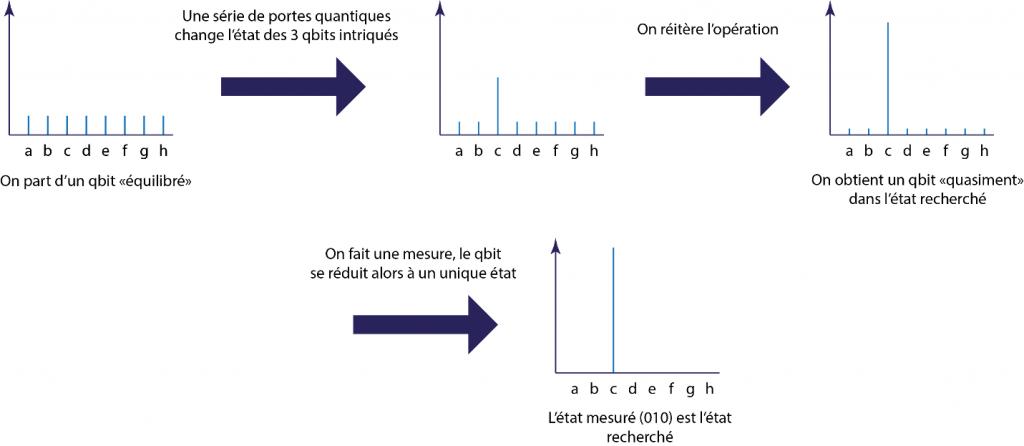 les qubits d'un ordinateur quantique