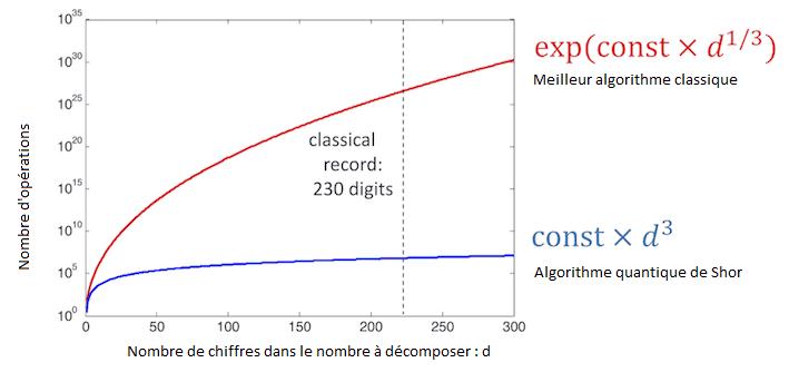 Différence entre l'efficacité d'un ordinateur et un ordinateur quantique