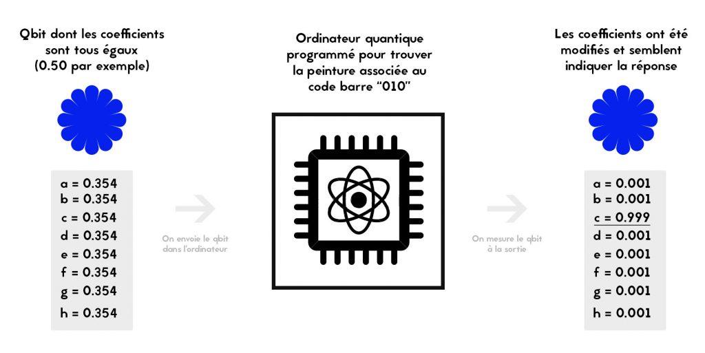 schéma de fonctionnement d'un ordinateur quantique