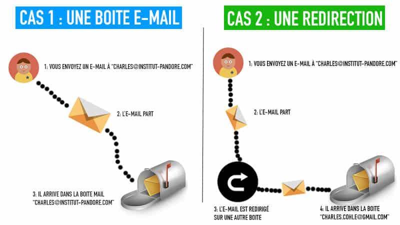 Comprendre redirection e-mail