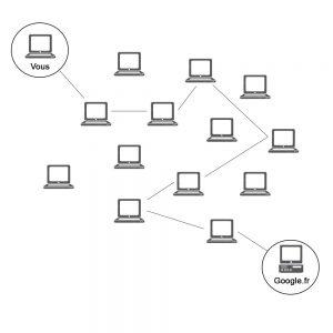 Devenir anonyme sur internet avec TOR