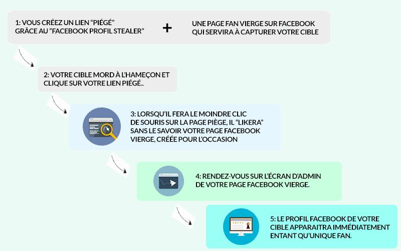 Schéma du Facebook Profil Stealer