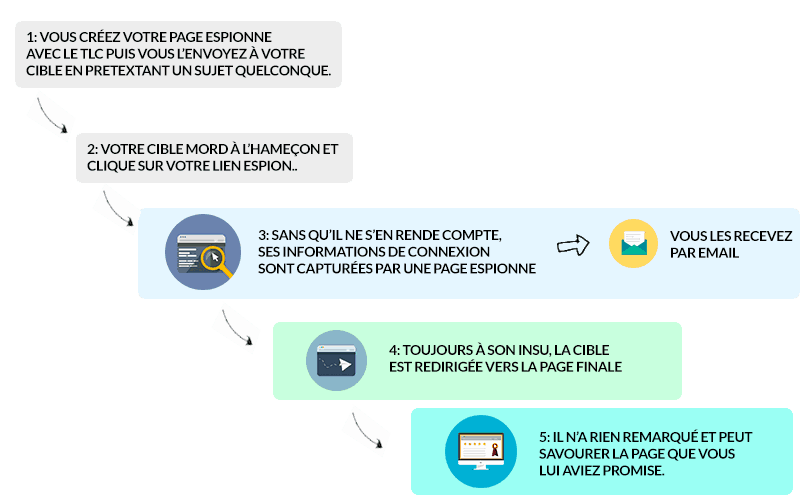 Schéma du Tracking Link Creator